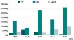 Tableau du volum du trafic de pointes d'ivoire entre 2009 et 2013